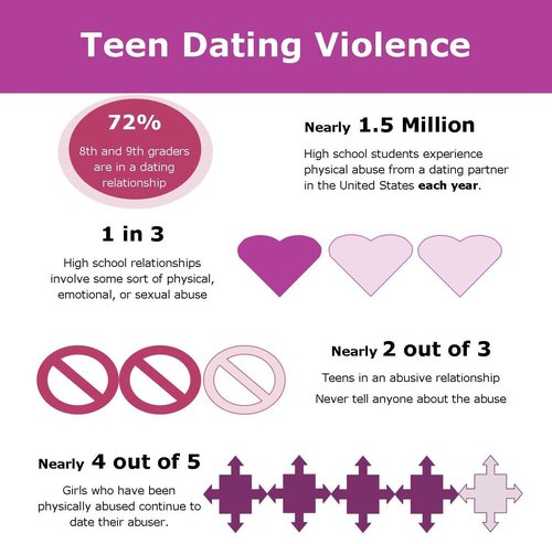 Online dating violence
