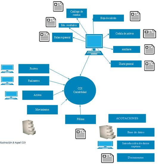 diagrama de flujo contabilidad electronica