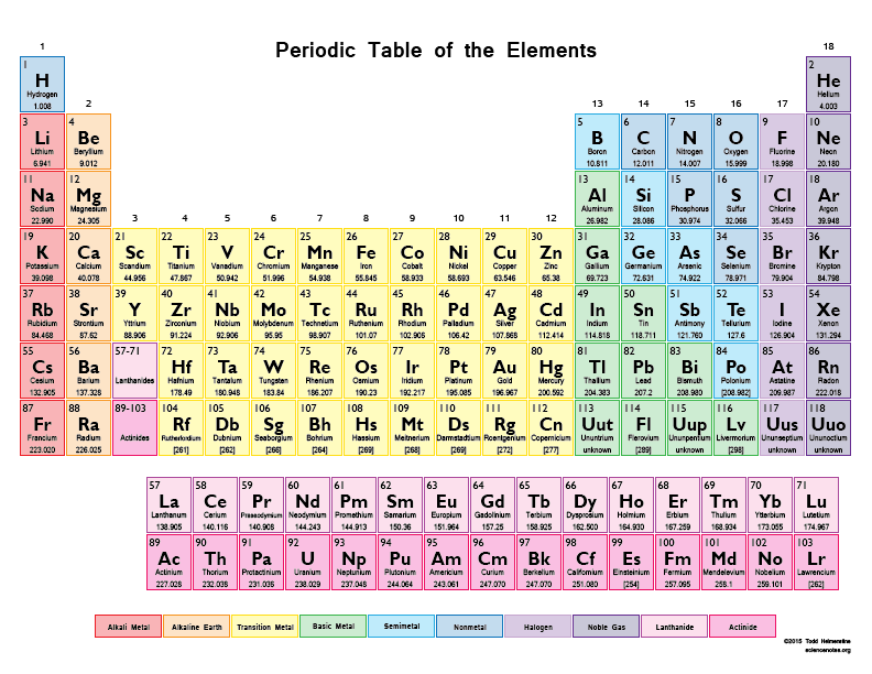 The periodic table the periodic table is a tabular arrangement of the chemical elements ordered by their atomic number electron configurations and recurring chemical urtaz Image collections