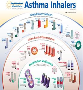 Emergency Room Cost For Asthma Attack