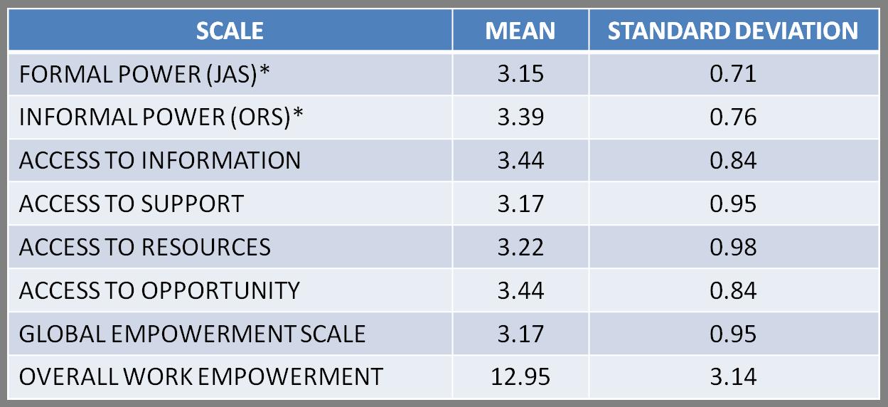 Descriptive Statistics Tools