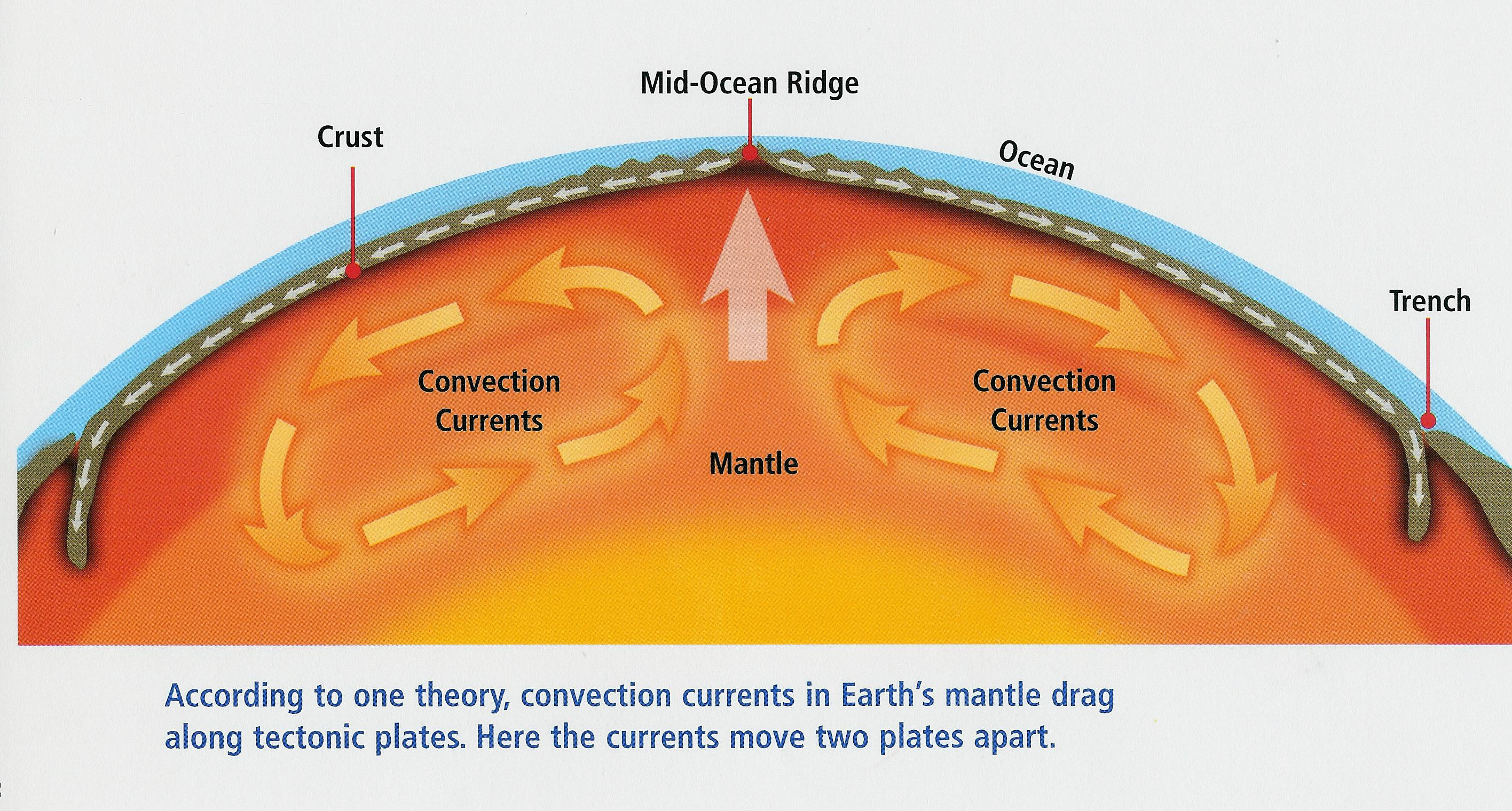 Convection Currents Diagram